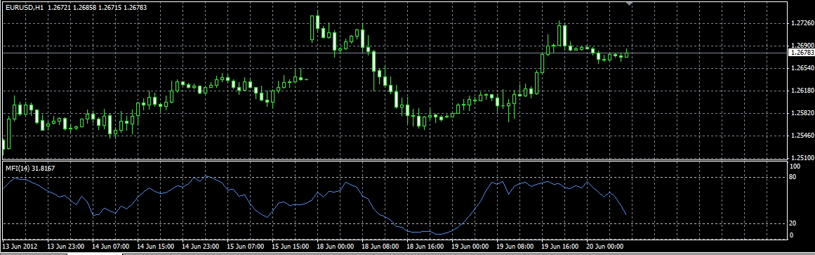 Cfd trading indicators