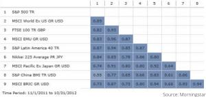 Correlated Markets