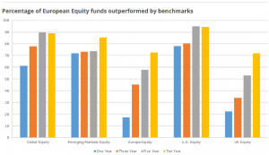 European Equity Funds Outperformed by Benchmarks