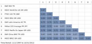 Correlation between Indices