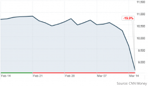 Nikkei Crash
