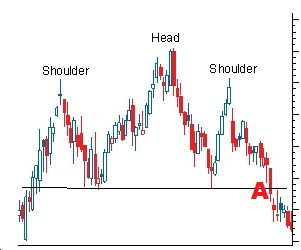 Head and Shoulders Chart