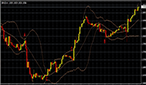 bollinger-band-graph