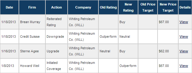 whiting broker opinion