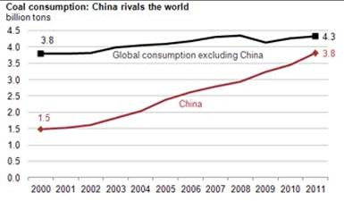 graph showing china coal consumption vs the world