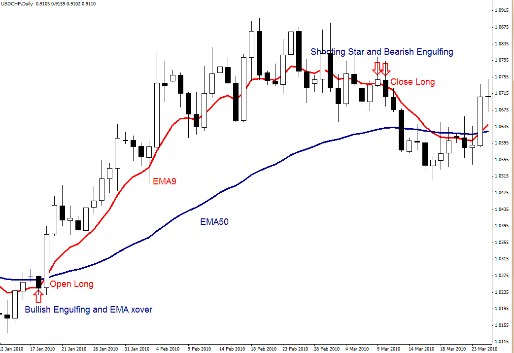 Binary options chart patterns