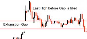 gap strategy 3