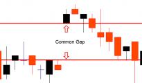 gap strategy 4