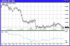 on value base indicator 1