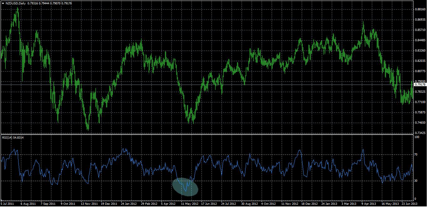 NZD.USD (Chart 3)