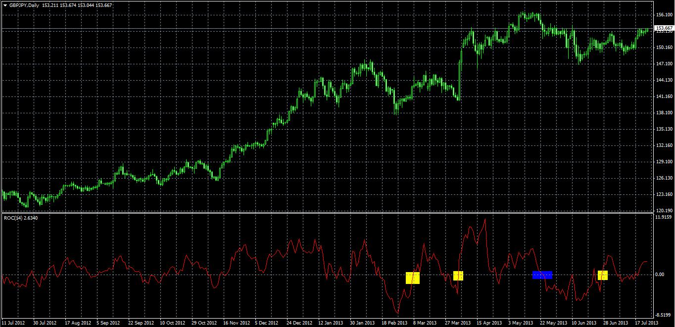 ROC (Rate of Change) Accendo Markets