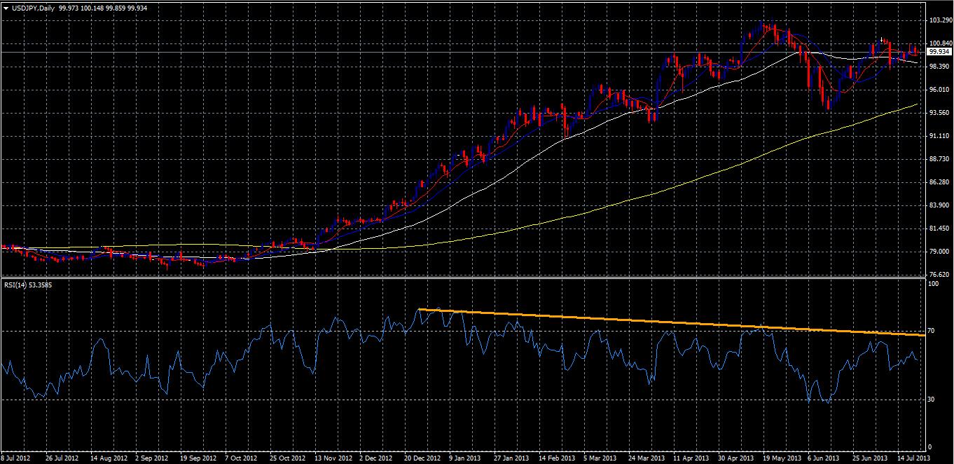 USD.JPY (Chart 2)