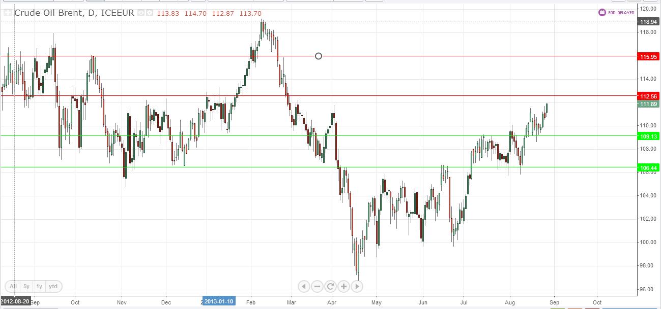 Crude Oil (Chart 3)