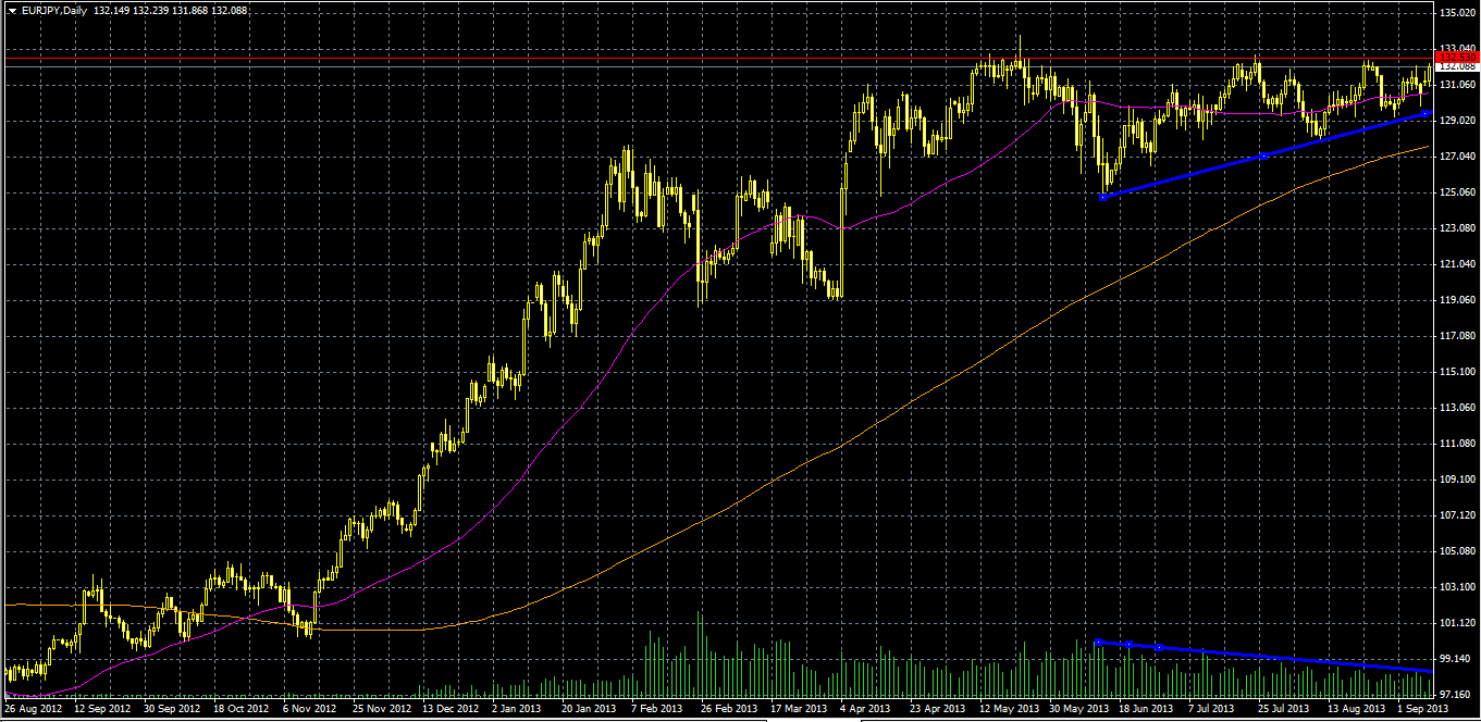 EUR.JPY (triangles)