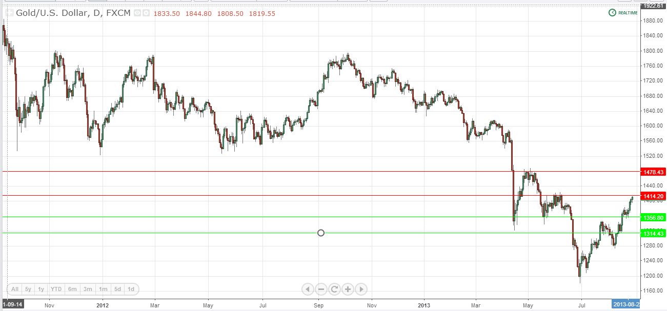 XAU.USD (Chart 1)