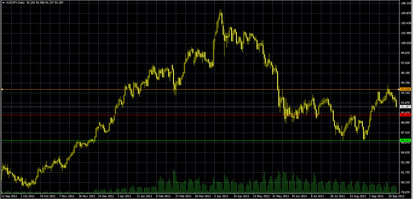 Double Bottom (AUD.JPY)