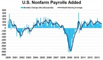 USA Non-Farm Payrolls