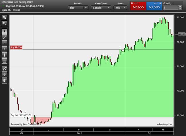 Trade Thru Charts