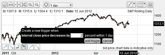 Trading with Triggers