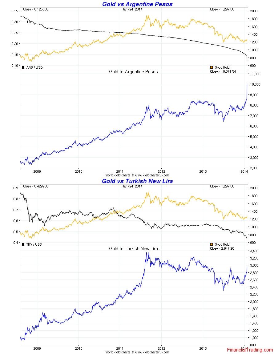 Emerging Markets Crisis