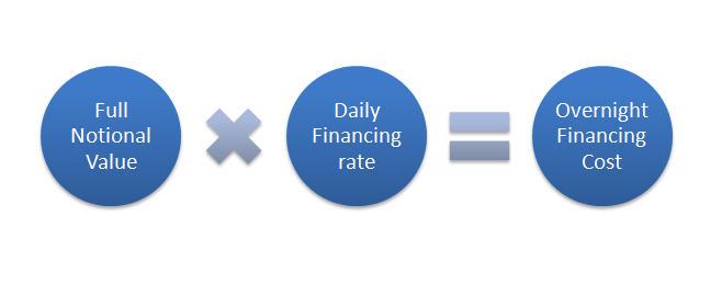 cfd finance fx swap trading strategies