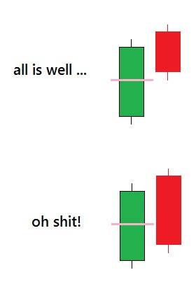 Trading with Candlesticks