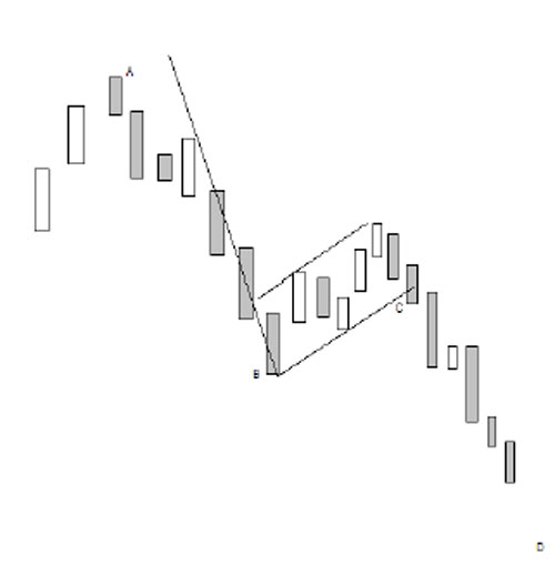 Bear Flag Chart Pattern