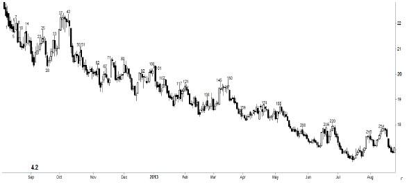 Bearish Chart