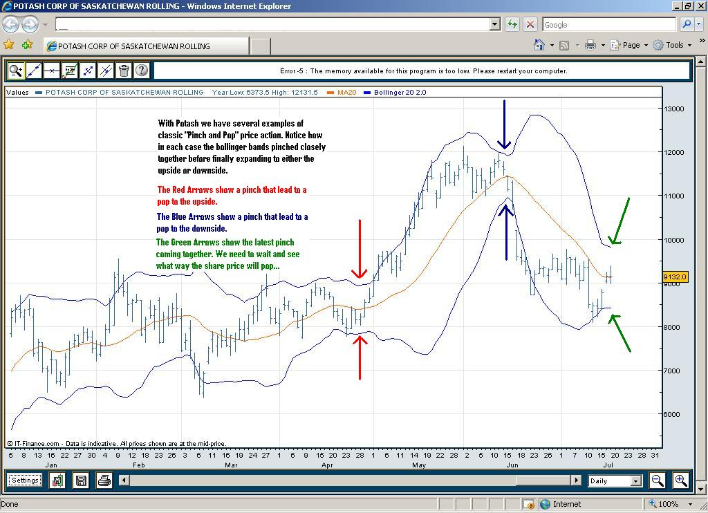 Bollinger Bands - Potash Example