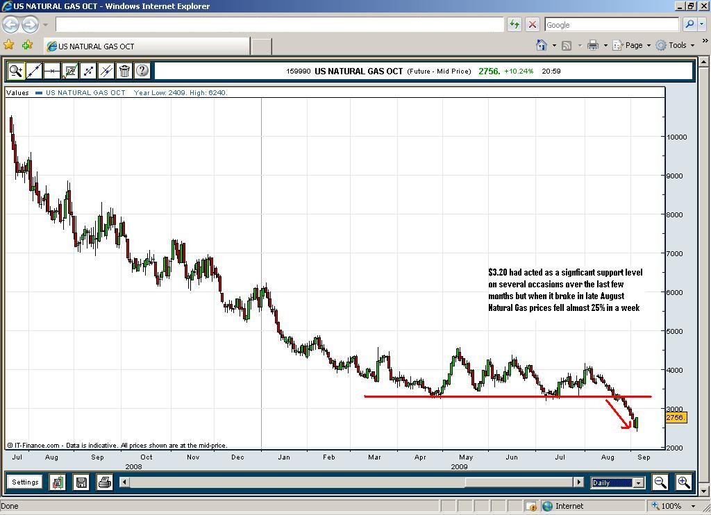 Natural Gas 5 Yr Chart