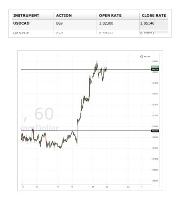 USD CAD Trade