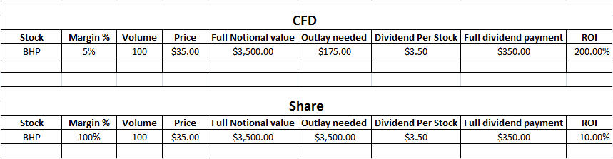 Dividends and CFDs