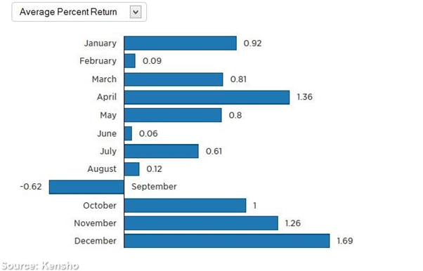 Forex average returns
