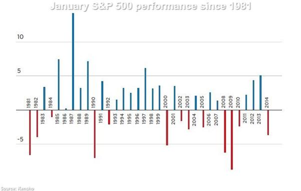 January Stock Market