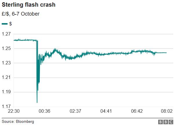 Sterling Crash