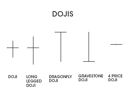 Dojis