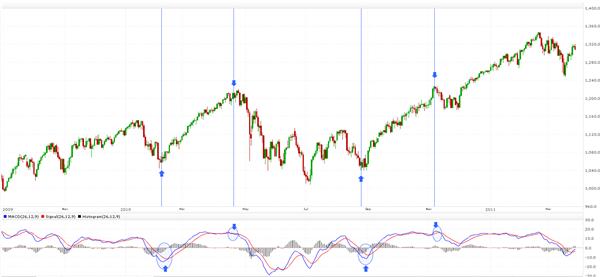 Moving Average Convergence/Divergence Index