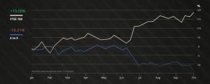 FTSE Versus Sterling