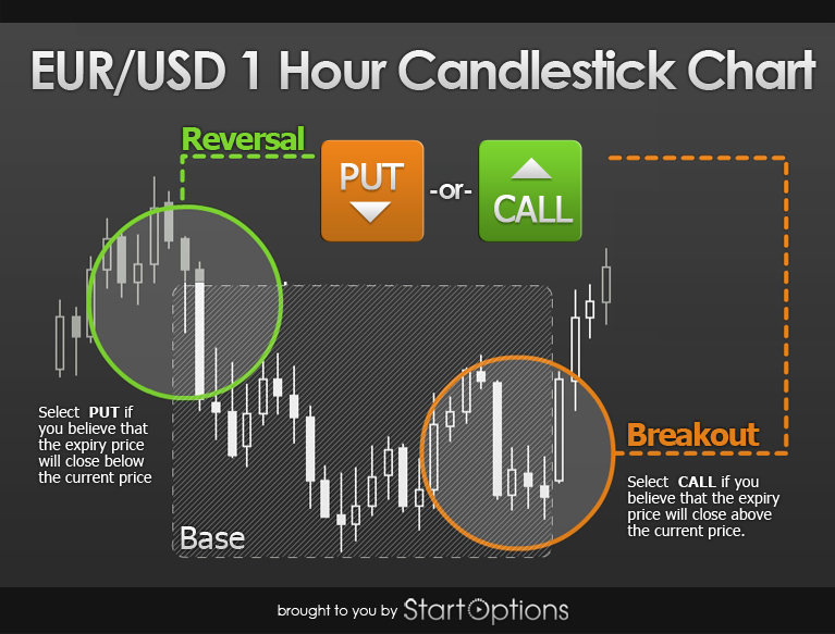 Binary options with roll over