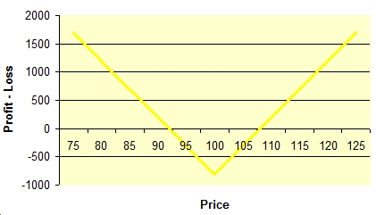 relationship between stocks and stock options