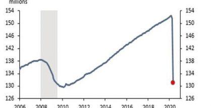 USA Lost Jobs